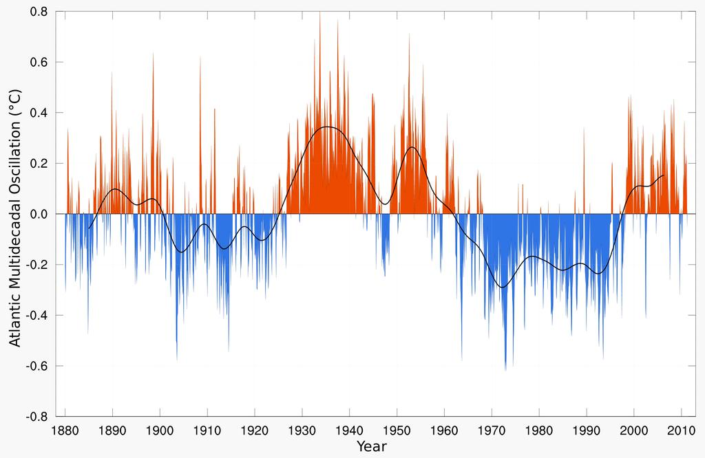 Figure 6. Atlantic Multidecadal Oscillation (AMO): 1880-2011 http://en.wikipedia.org/wiki/file:atlantic_multidecadal_oscillation.