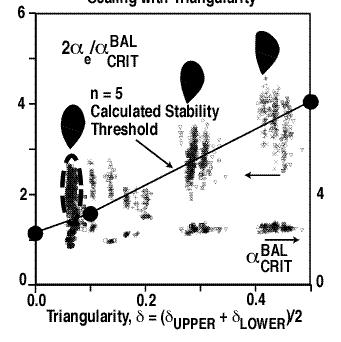 Intermediate n Peeling-Ballooning Mode Model of the Type I ELM Instability is Consistent With Observations P variation with shape in DIII-D, JT- 60U, and AUG consistent with edge peeling-ballooning