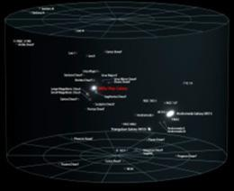 Virgo Supercluster ~ 50 Mpc Ø A.Z.