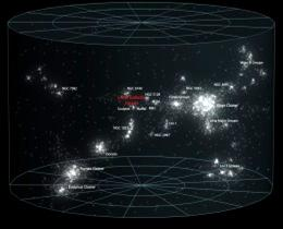 at 100 Mpc ~10000 galaxies -Superclusters: joined