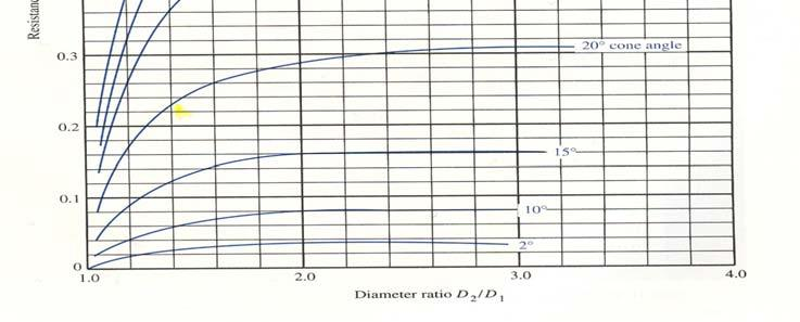 diameters and the angle of enlargement.