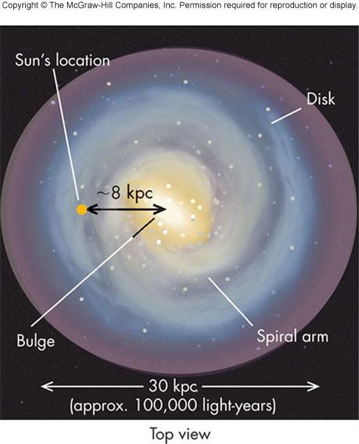 The Disk Most of galaxy is hidden from Earth due to dust obscuration including the central nucleus with its dense swarm of stars and gas in which a