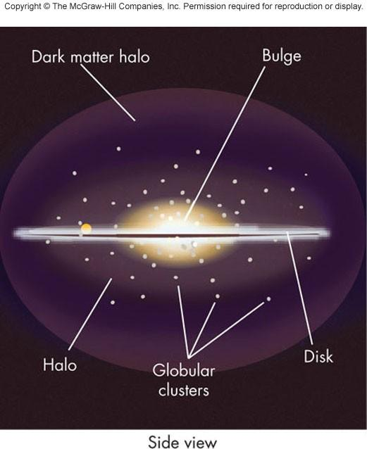 Halo Roughly spherical region with disk embedded Contains mainly old stars, such as globular clusters Large amounts of dark