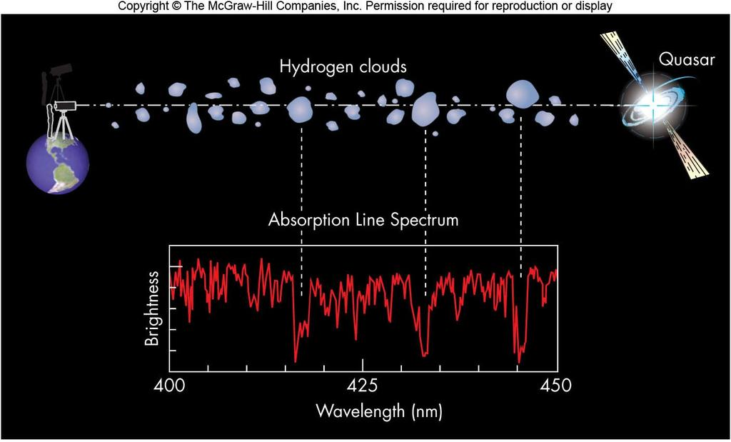 Quasar absorption lines. Quasars are distant objects with large redshifts, thus all their emission lines are red shifted.