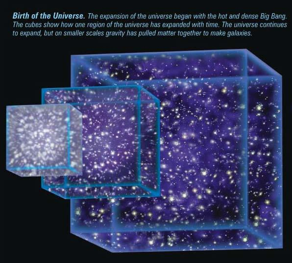 The expanding Universe There is no center