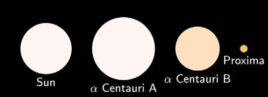 Distances to the Nearest Stars The nearest star system to our own is Alpha Centauri, located at about 4.4 light years away. It takes light 4.