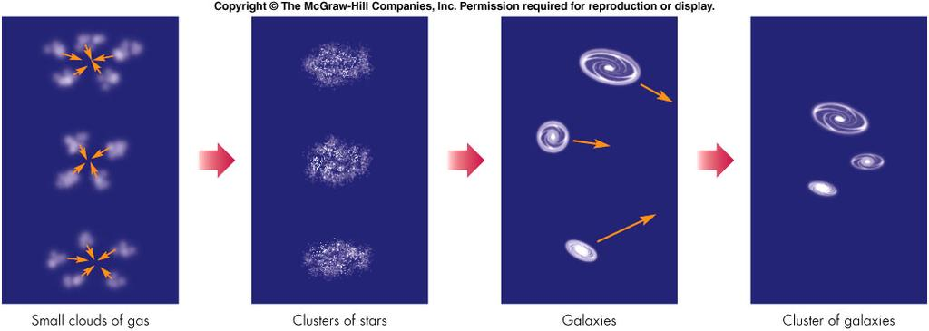 How do clusters of galaxies form?