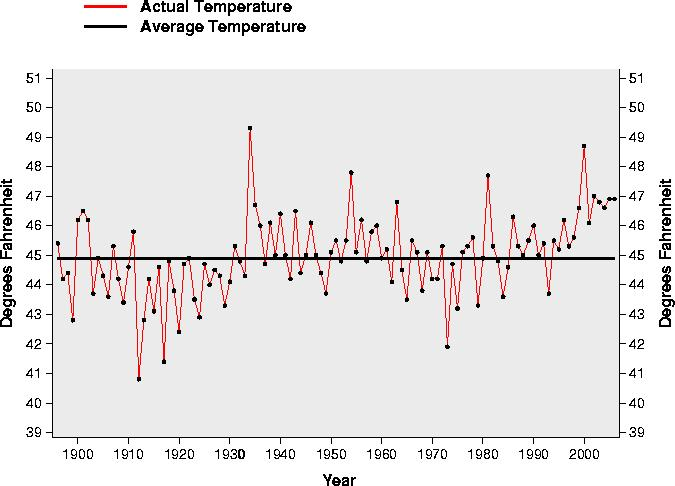 Overall, 2006 Water Year warmer than average again
