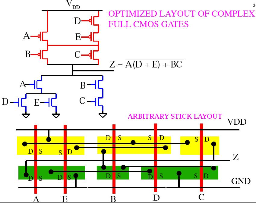 Layout of Complex CMOS Gate Layout of