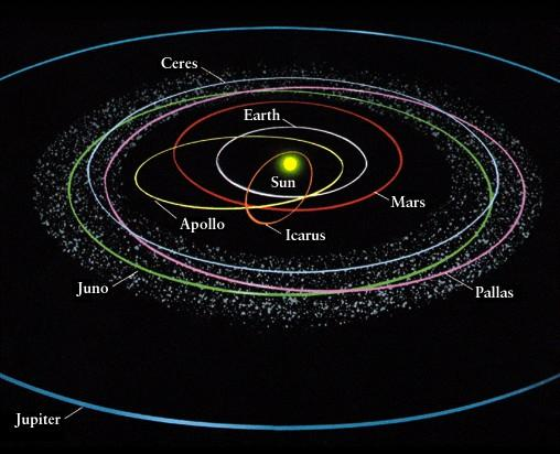 Most asteroids orbit the