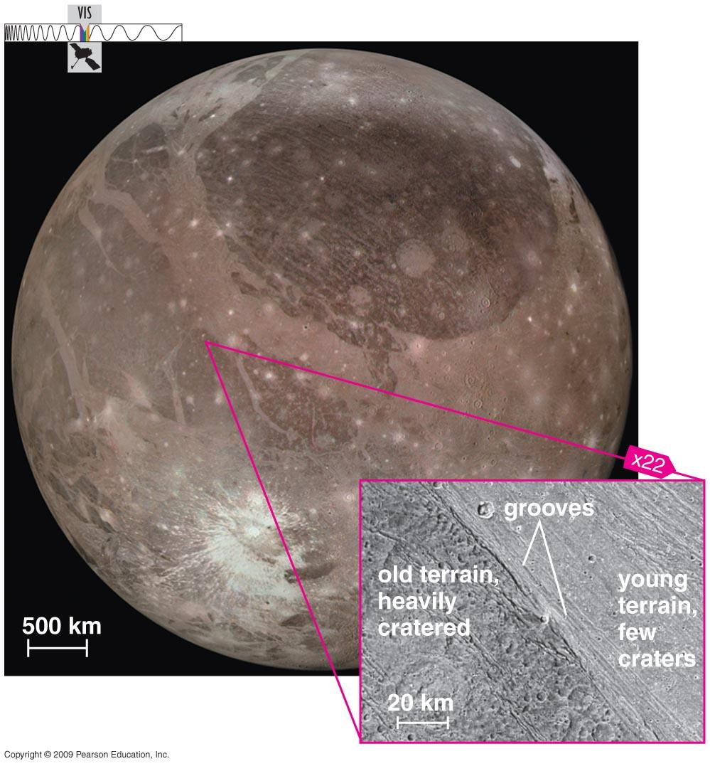 Ganymede Largest moon in the solar system Clear evidence of