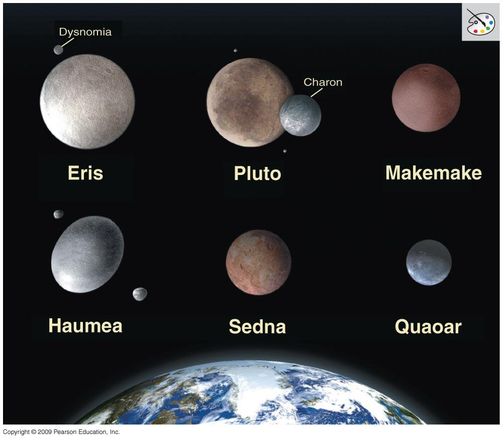 Pluto and Other Icy Bodies There are many icy objects like Pluto on elliptical,
