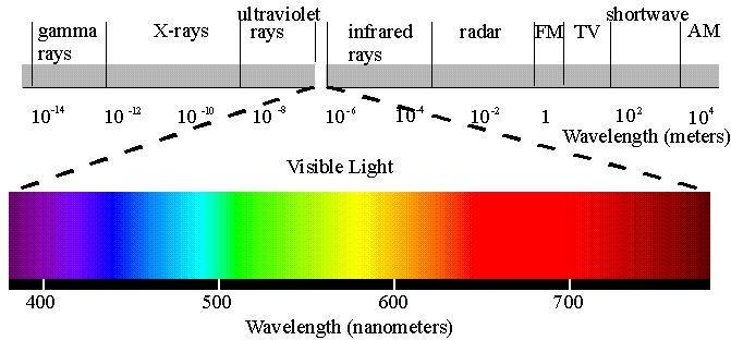Light and Pigments Light contains a mixture of
