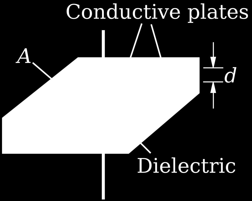 The capacitance C of a capacitor is governed by the area of these plates, the distance between them, and the material used for the dielectric, according to the equation C = εa d (6.