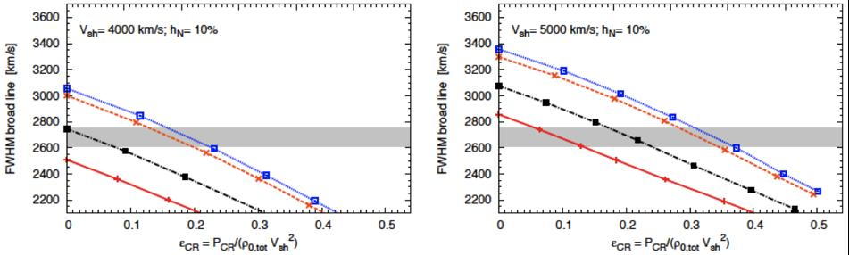observations supporting NLDSA in SNR: Blamer lines FWHM of the broad Balmer line as a function