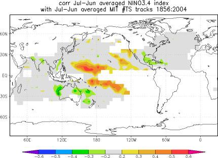 Page 5 of 5 Tropical Cyclones During El Niño there are on average fewer hurricanes over the Atlantic Ocean, the Caribian Sea and the Gulf of Mexico. La Niña often brings more.