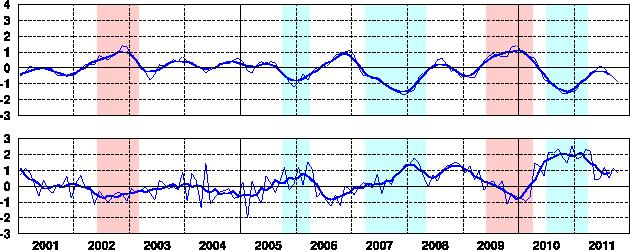 El Nino Monitoring Index and SOI 2003.