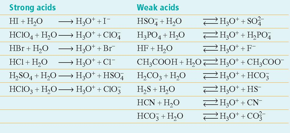 Section 1 Properties of Acids and Bases Arrhenius Acids and Bases,