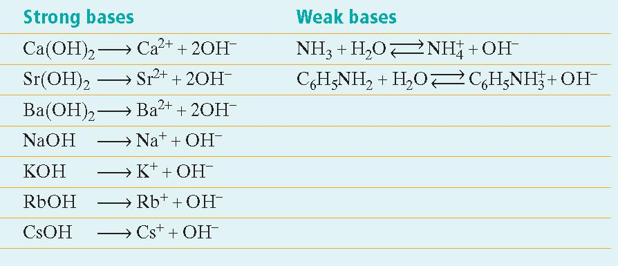 Section 1 Properties of Acids and Bases Arrhenius Acids and Bases, continued Strength of Bases The