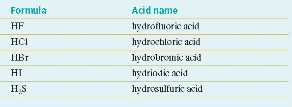 Section 1 Properties of Acids and Bases