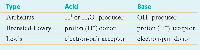A triprotic acid is the type of polyprotic acid that can donate three protons.