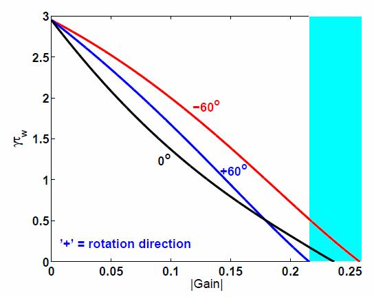 A phase-shifted n=1 field in the direction of co-i p rotation is more effective than in the opposite direction Maximum Mode Amplitudes [G] vs δφ FB