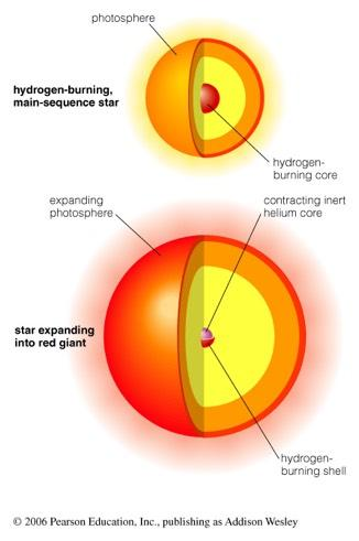 Red Giant: after hydrogen fuel is spent The sun will eventually exhaust the H fuel in its core main sequence star Without further fusion, the core contracts.