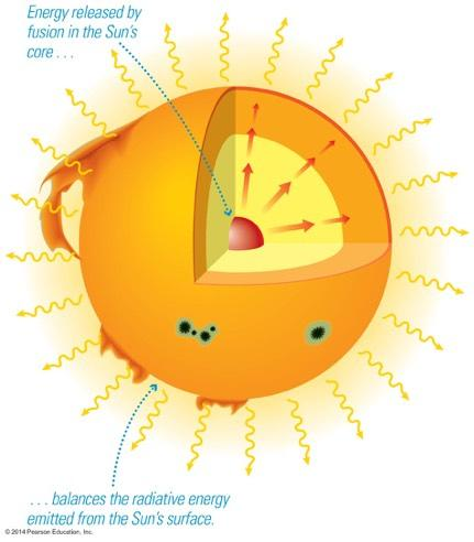 Energy Balance: The rate at which energy radiates from the surface of the Sun must be the