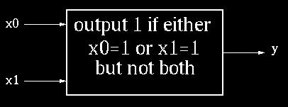 CL Block Example #1 Boolean Equation: y 0 = (x 0 AND not(x 1 )) OR (not(x 0 ) AND x 1 ) y 0