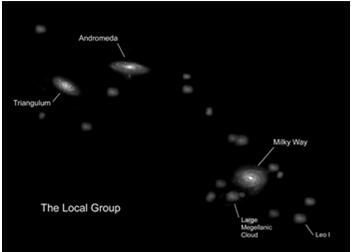 Clusters and Superclusters The Milky Way galaxy and its neighboring galaxies are known as the