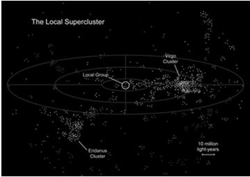 Clusters and Superclusters Our Local Group is situated between the Virgo and Eridanus