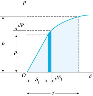 diagram). W δ Pd δ The work done by the load is equal to the area below the load-displacement curve.