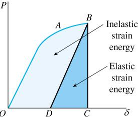 Linearly lastic Behavior lastic Strain nergy : Strain energy recovered during unloading.