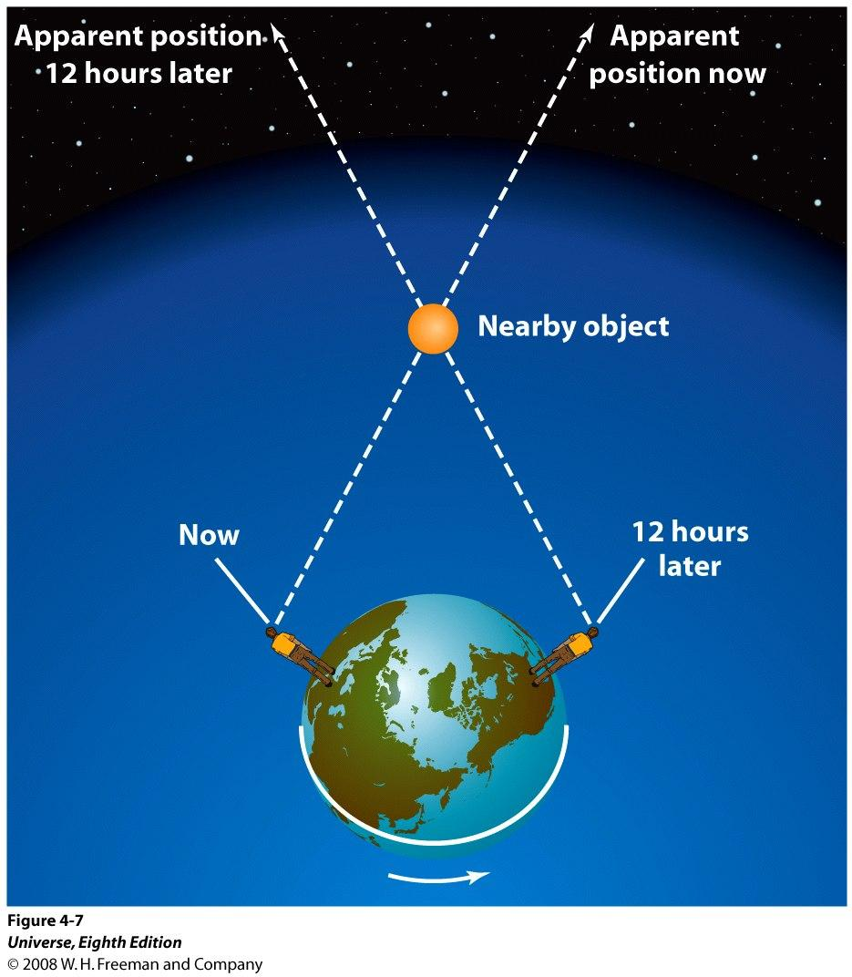 Parallax: Tycho Brahe argued that if an object is near the Earth, an observer would have to look in different directions to see that object over the course of a night and its position