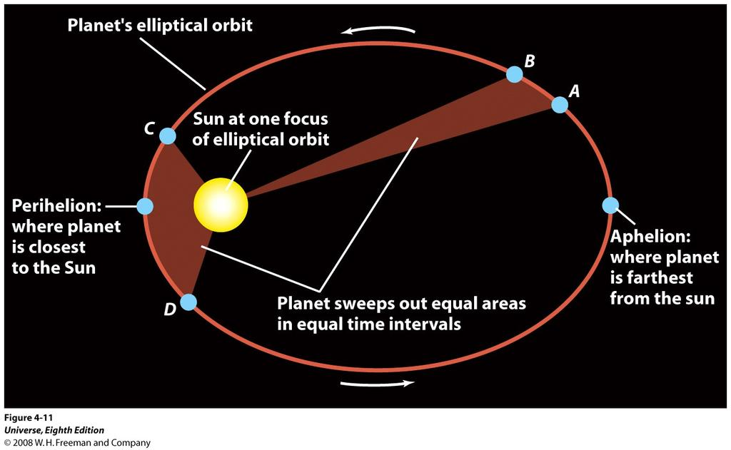 Kepler s second law: A line joining a planet and the