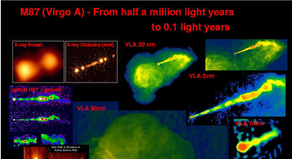 Nuclear Activity: A Summary Nuclear activity in galaxies is ubiquitous: a large fraction of galaxies exhibit some level of activity