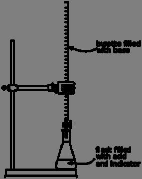 Lesson 10: (Acid-Base) Titration: Titrations are used to Acid of unkown molarity is reacted with a carefully measured amount of a base of known molarity to the point of NEUTRALIZATION (or vice versa)