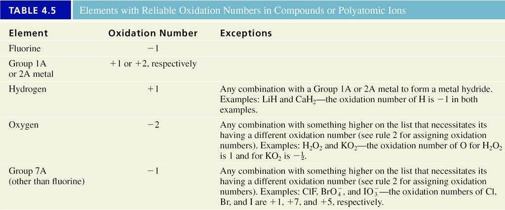 Guidelines for Assigning Oxidation Numbers is 1