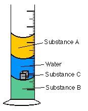 35 g mls = 907 mls 1.35 solid Assume you had 25 ml samples of the two liquids in the table above and a 25 ml sample of water.