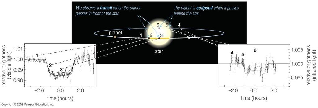Planetary transits A transit occurs when a planet passes in