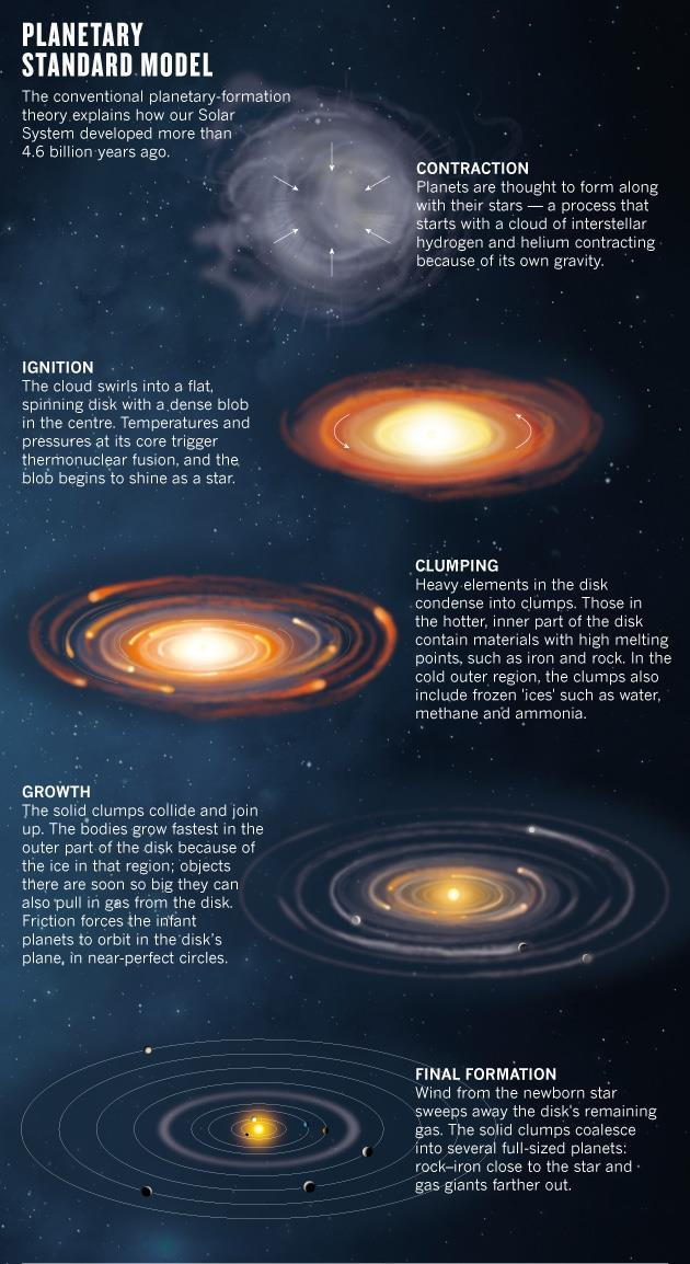 Nebular theory needs to be revised Traditional nebular theory of planetary system formation does