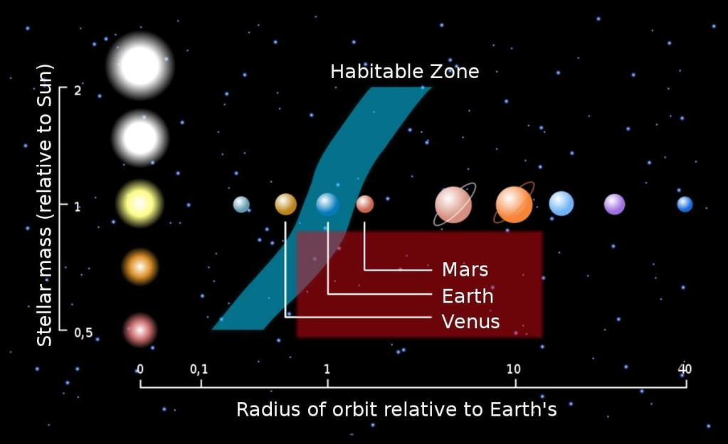 Earth analogs The holy grail of extrasolar planet studies Probably have characteristics similar to