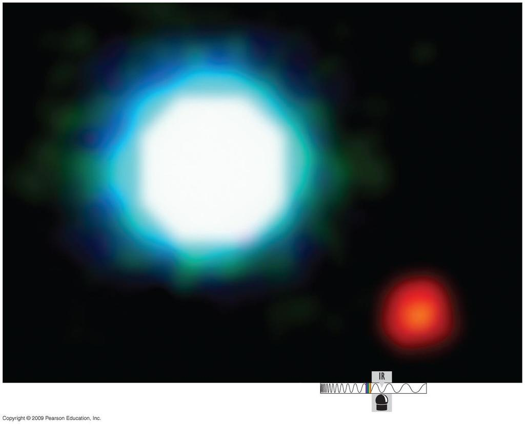 Direct detection Difficult since the star is much brighter than the planet, but
