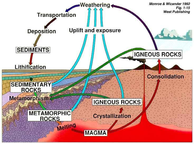 B. The Rock Cycle Process by which