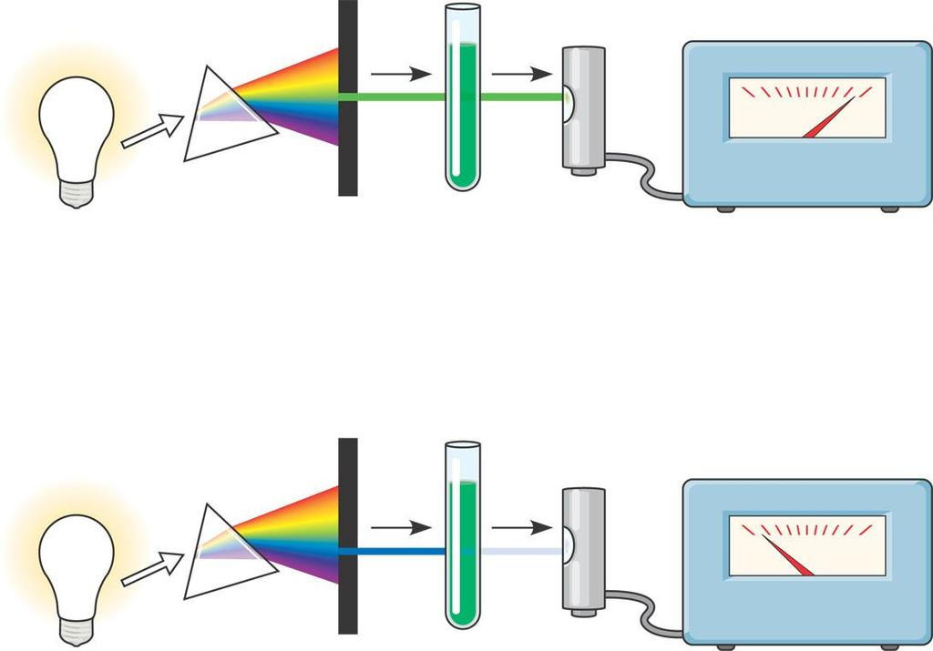 An absorption spectrum Is a graph plotting light absorption versus wavelength White light Refracting prism Chlorophyll solution Photoelectric tube Galvanometer 2 3 1 4 0 100 Slit moves to pass light