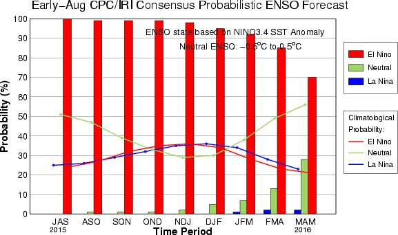CPC/IRI Probabilistic ENSO Outlook Updated: 13 August 2015 The chance of El Niño is