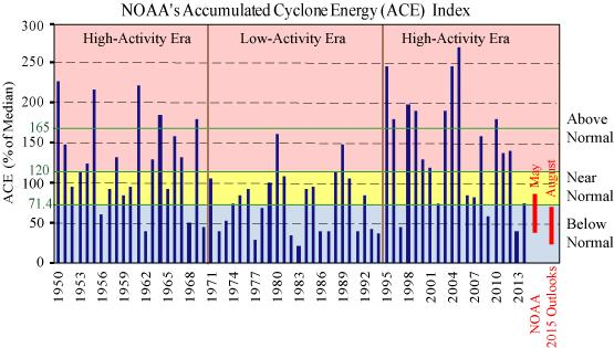 The 2015 Atlantic Outlooks in a Historical Perspective Caption: Seasonal Accumulated Cyclone Energy (ACE) index during 1950-2014 (Blue bars) and NOAA s 2015 outlook ranges with a 70% probability of