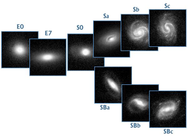 edu/astr1040-toomre Our wide world (universe) of Galaxies The rich range of galaxies: spiral, barred spirals,