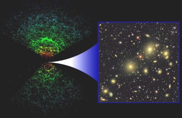 in groups and clusters ~100 billion galaxies!
