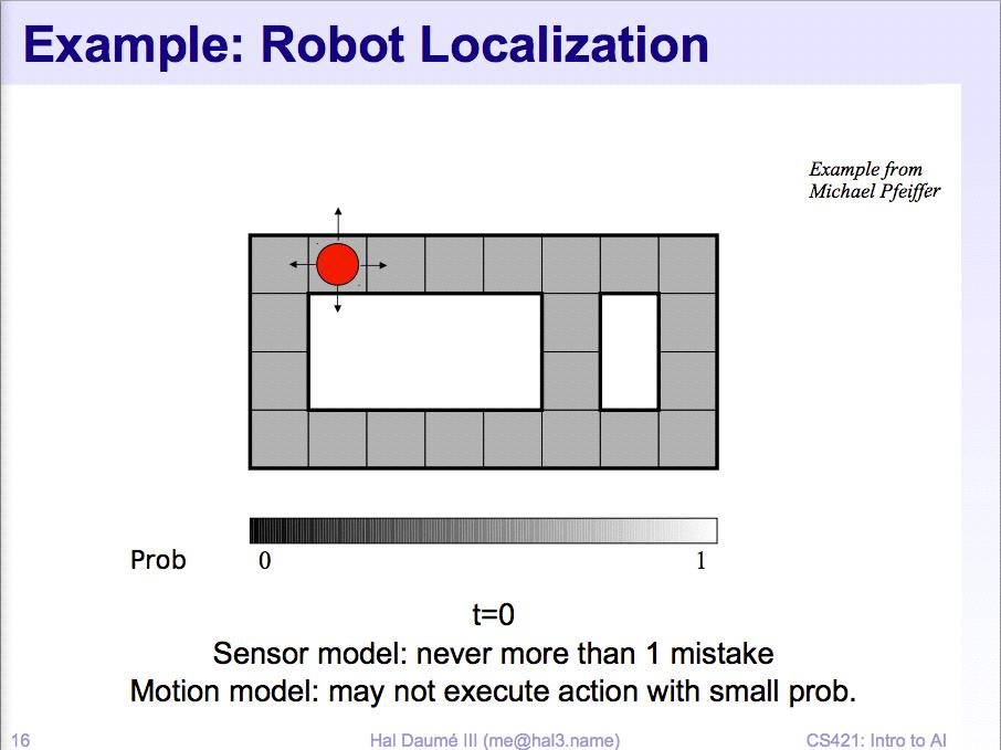 Example: Robot localization Sensor model: can sense if each side has a wall or not (never more than 1 mistake)